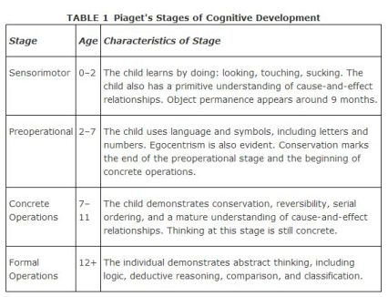 sociology-piagets-model-of-cognitive-development-table-1